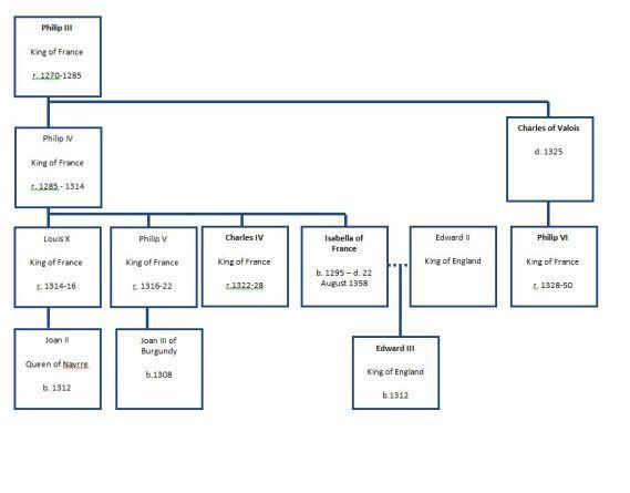 100 years war family tree